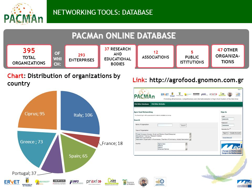 PACMAn ONLINE DATABASE 37 RESEARCH AND EDUCATIONAL BODIES