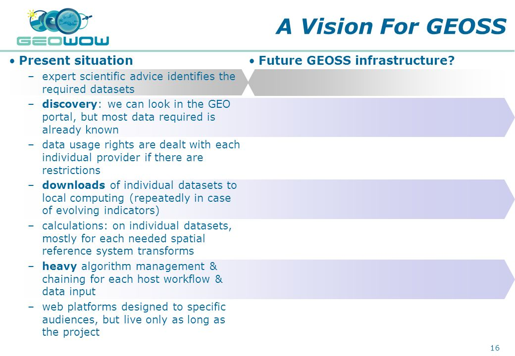 A Vision For GEOSS Present situation Future GEOSS infrastructure