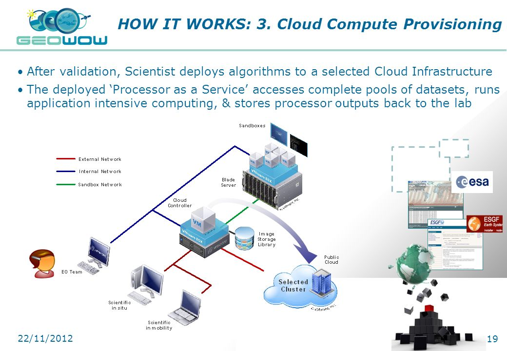 HOW IT WORKS: 3. Cloud Compute Provisioning