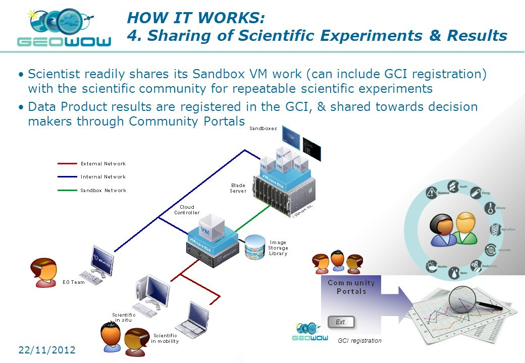 HOW IT WORKS: 4. Sharing of Scientific Experiments & Results