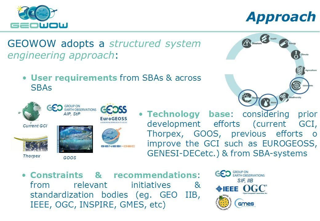 Approach GEOWOW adopts a structured system engineering approach: