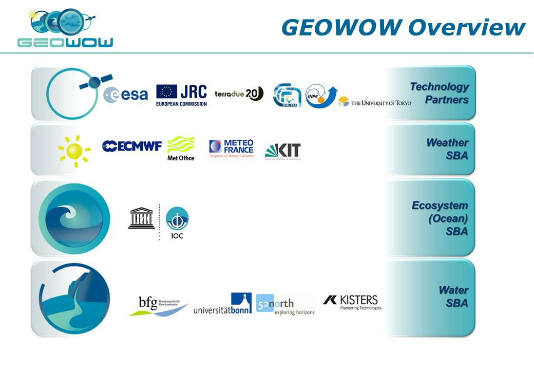GEOWOW Overview