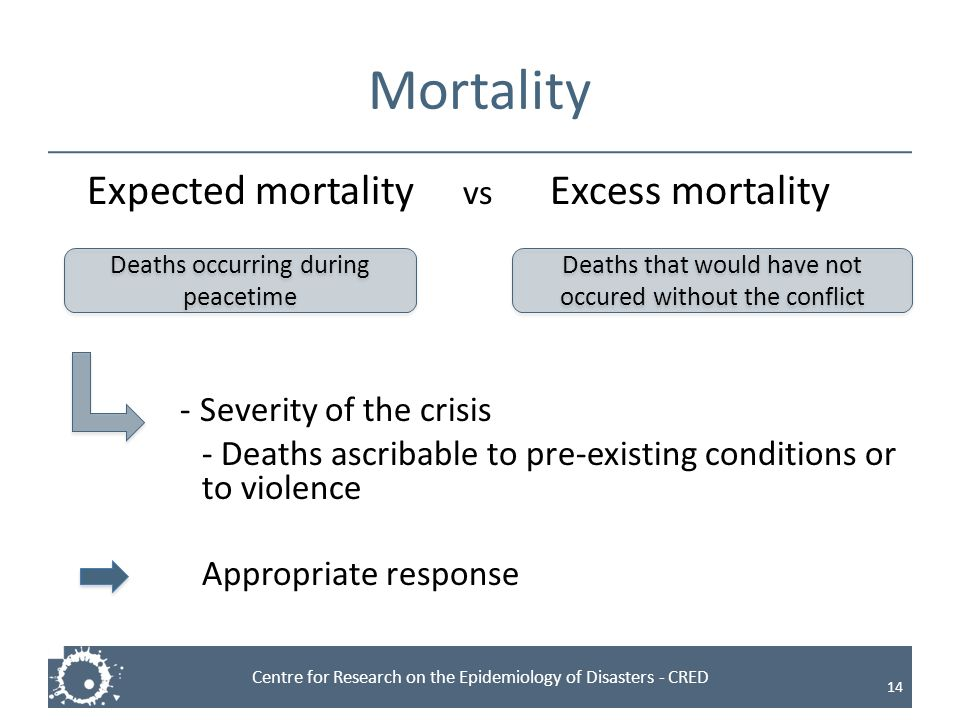 Mortality Expected mortality vs Excess mortality