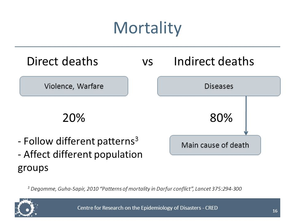 Mortality Direct deaths vs Indirect deaths 20% 80%