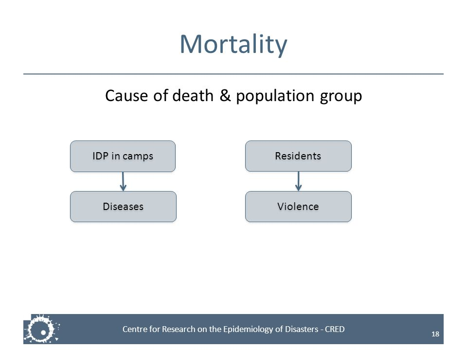 Cause of death & population group