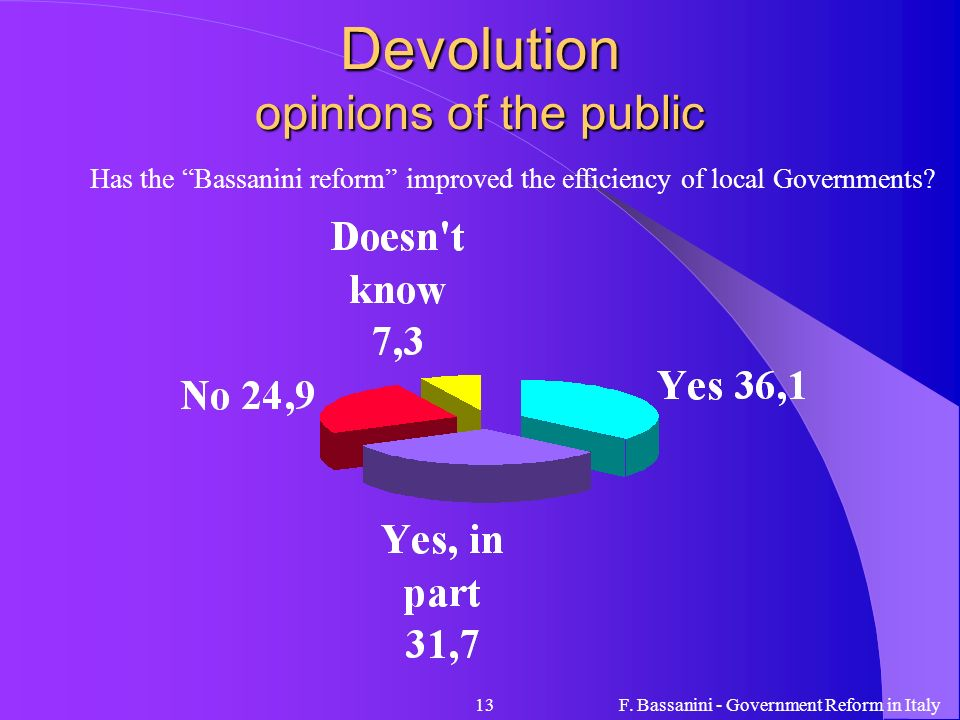 Devolution opinions of the public