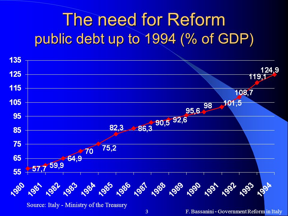 The need for Reform public debt up to 1994 (% of GDP)