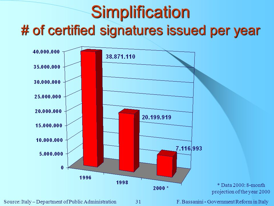 Simplification # of certified signatures issued per year