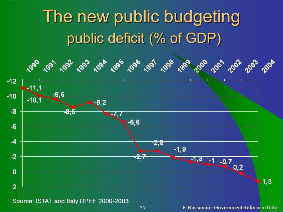 The new public budgeting public deficit (% of GDP)