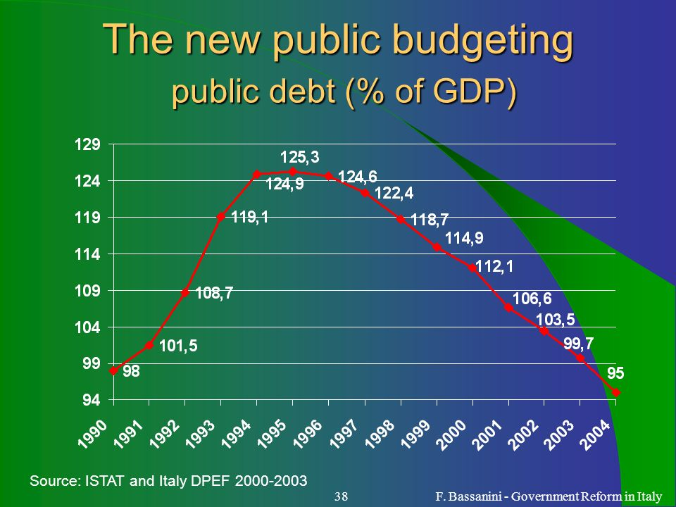 The new public budgeting public debt (% of GDP)