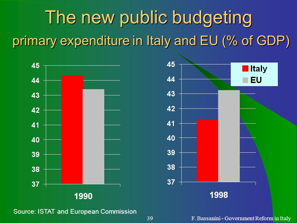 F. Bassanini - Government Reform in Italy