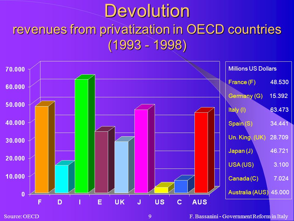 Devolution revenues from privatization in OECD countries ( )
