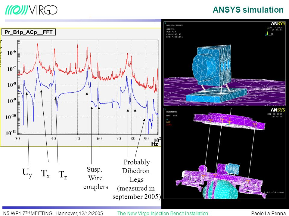 Uy Tx Tz ANSYS simulation Probably Dihedron Susp. Legs Wire