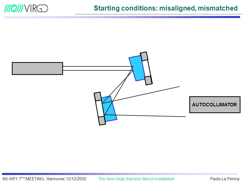 Starting conditions: misaligned, mismatched