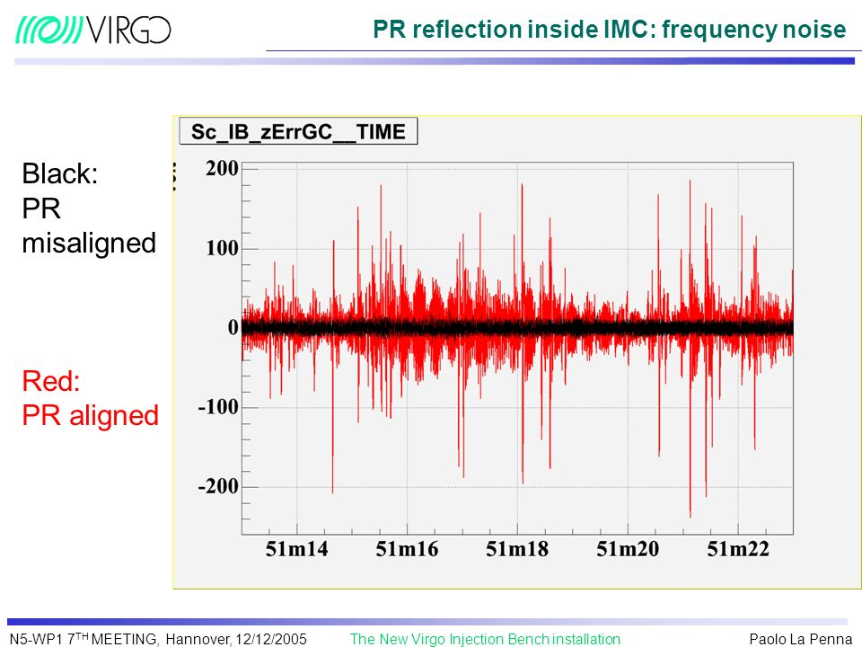 PR reflection inside IMC: frequency noise