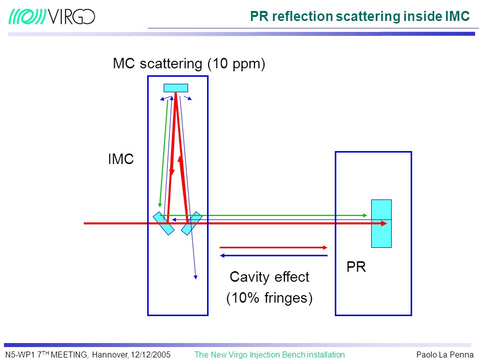 PR reflection scattering inside IMC