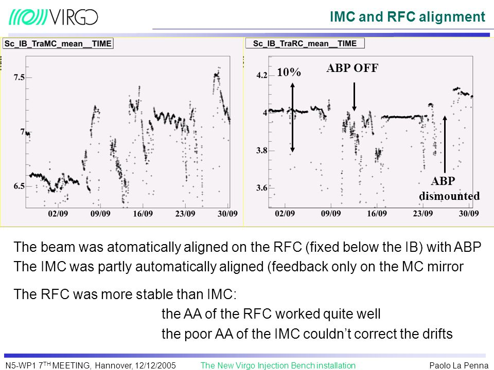The RFC was more stable than IMC: the AA of the RFC worked quite well