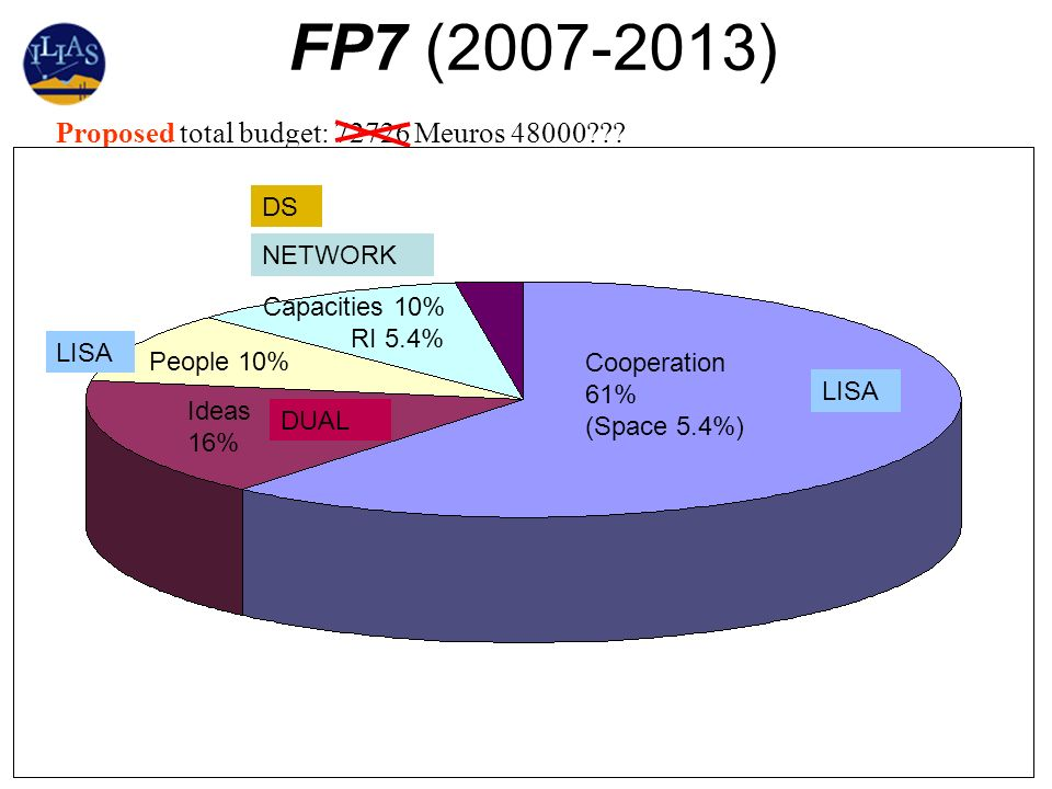 FP7 (2007-2013) Proposed total budget: 72726 Meuros 48000