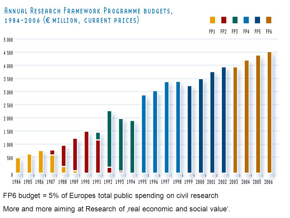 FP6 budget = 5% of Europes total public spending on civil research