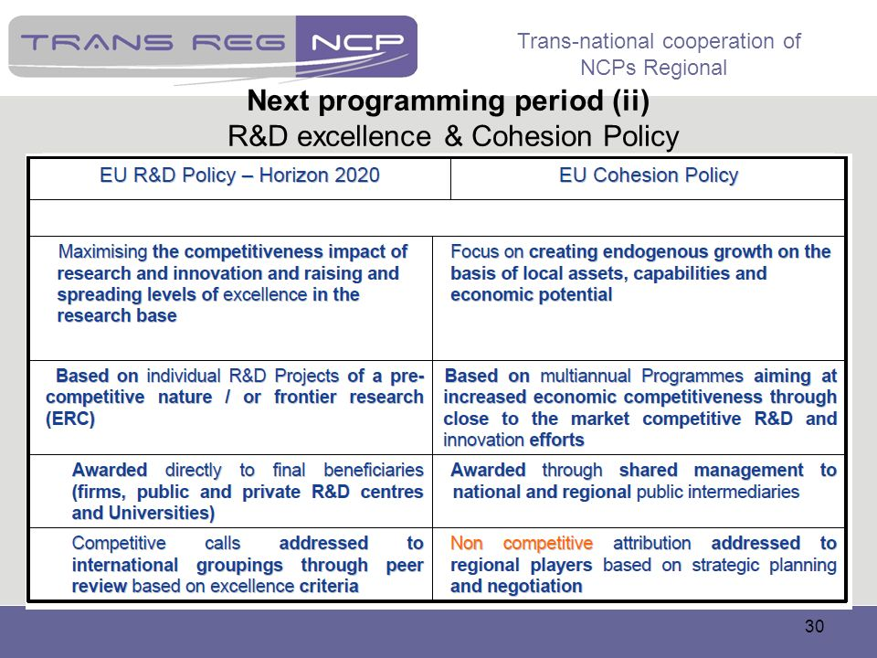 Next programming period (ii) R&D excellence & Cohesion Policy