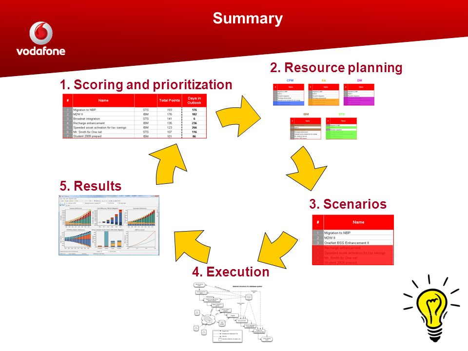 Summary 2. Resource planning 1. Scoring and prioritization 5. Results
