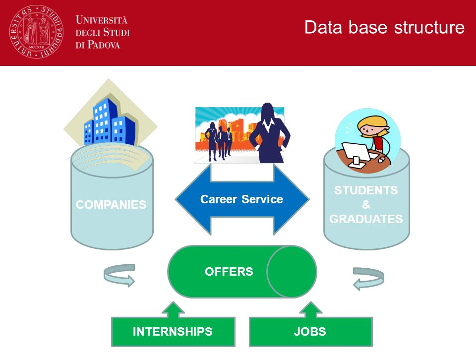 Data base structure COMPANIES STUDENTS & GRADUATES Career Service