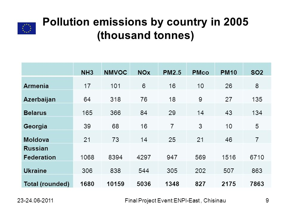 Pollution emissions by country in 2005 (thousand tonnes)