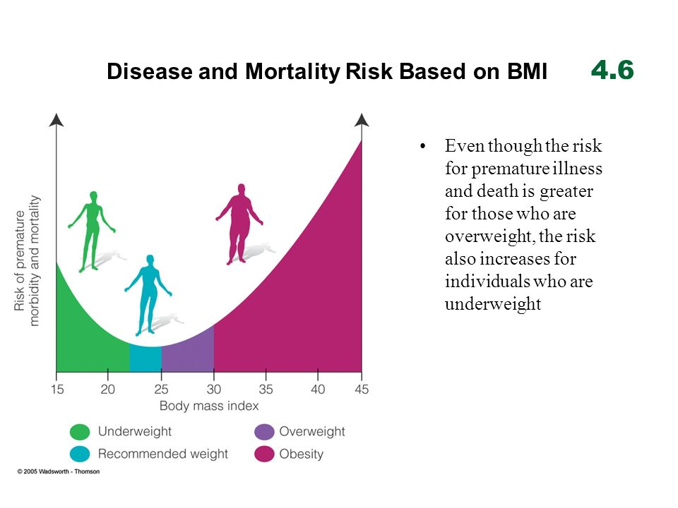 Disease and Mortality Risk Based on BMI