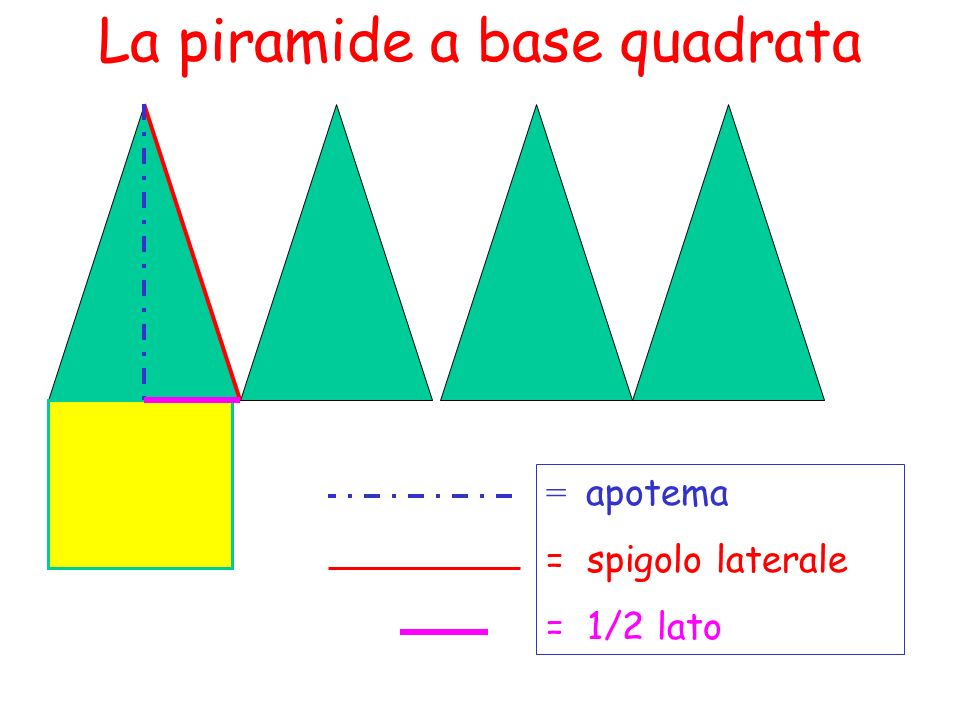 La piramide a base quadrata