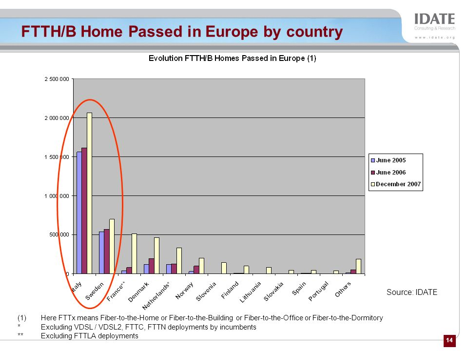 FTTH/B Home Passed in Europe by country