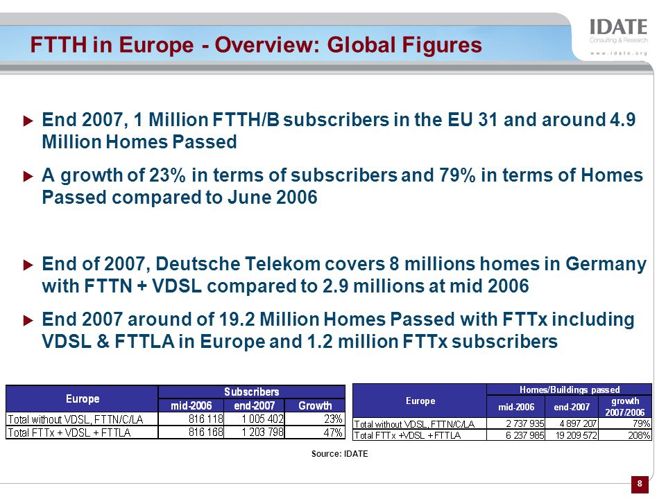 FTTH in Europe - Overview: Global Figures
