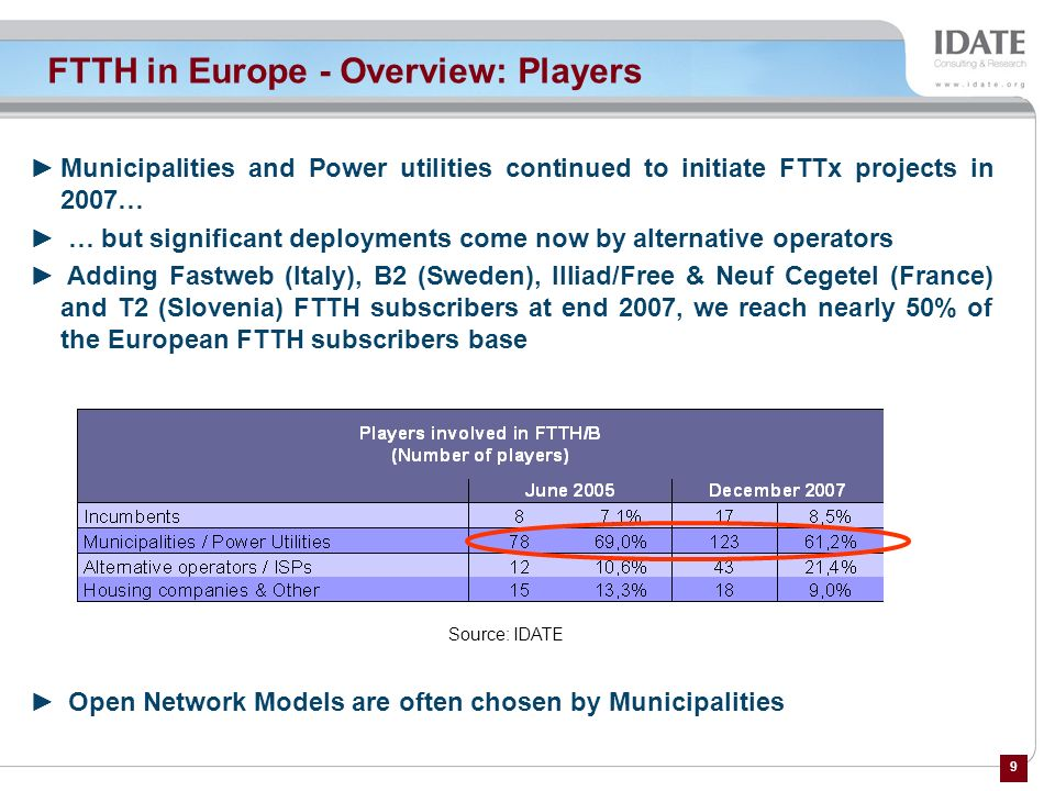 FTTH in Europe - Overview: Players