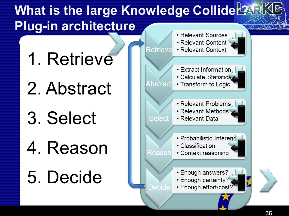 What is the large Knowledge Collider Plug-in architecture