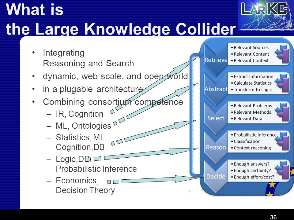 What is the Large Knowledge Collider