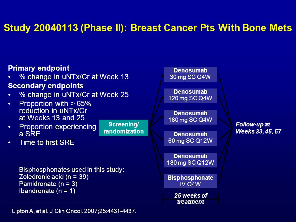 Study 20040113 (Phase II): Breast Cancer Pts With Bone Mets