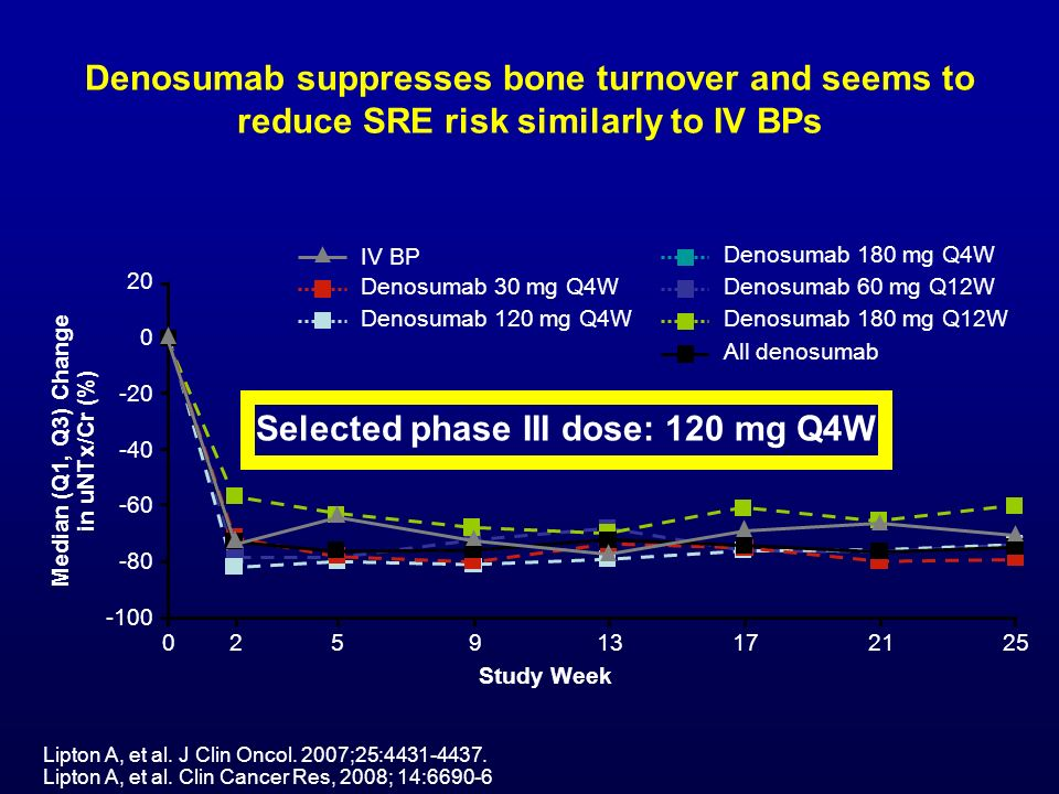 Selected phase III dose: 120 mg Q4W