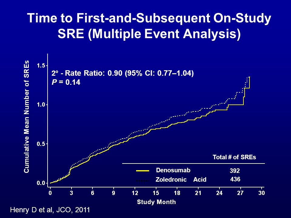Time to First-and-Subsequent On-Study SRE (Multiple Event Analysis)