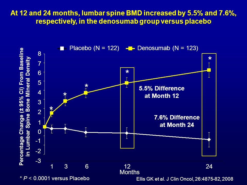 At 12 and 24 months, lumbar spine BMD increased by 5. 5% and 7