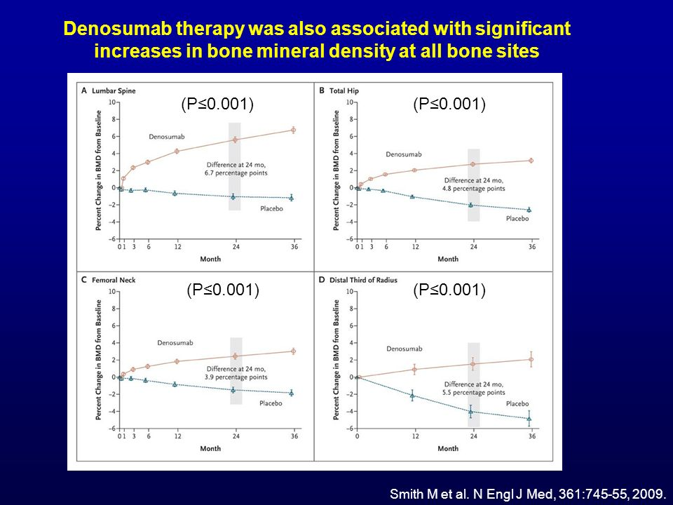 Denosumab therapy was also associated with significant increases in bone mineral density at all bone sites