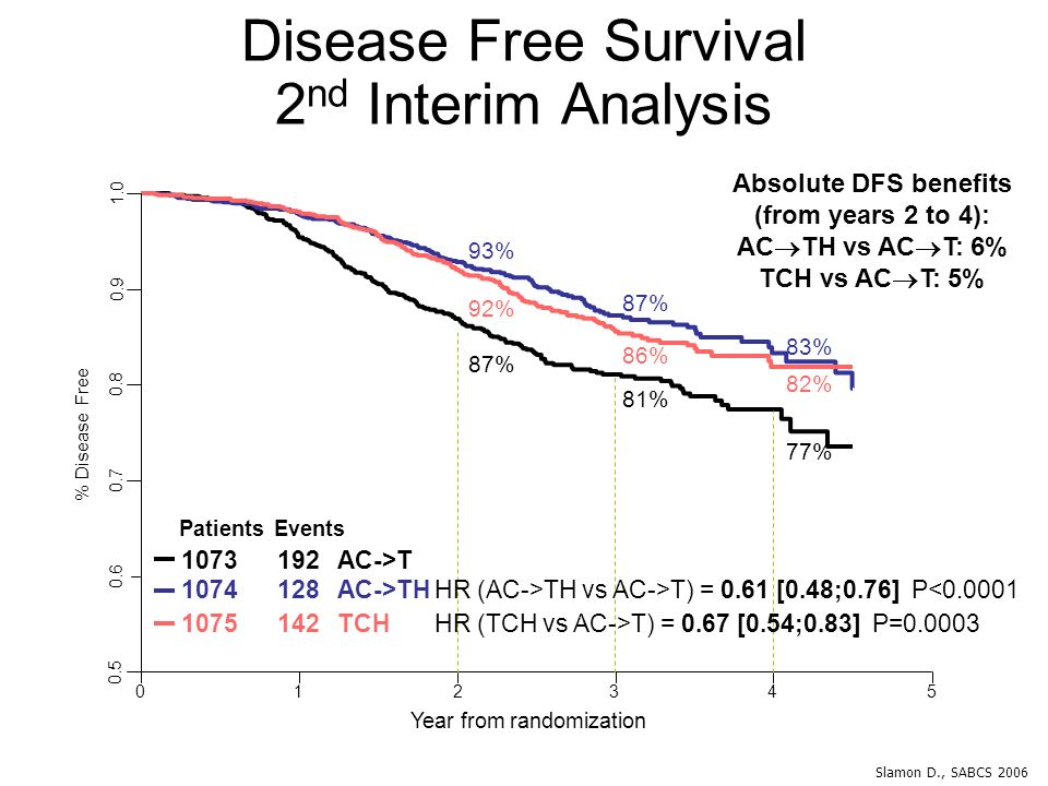 Disease Free Survival 2nd Interim Analysis