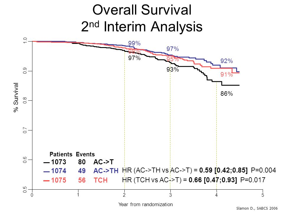 Overall Survival 2nd Interim Analysis