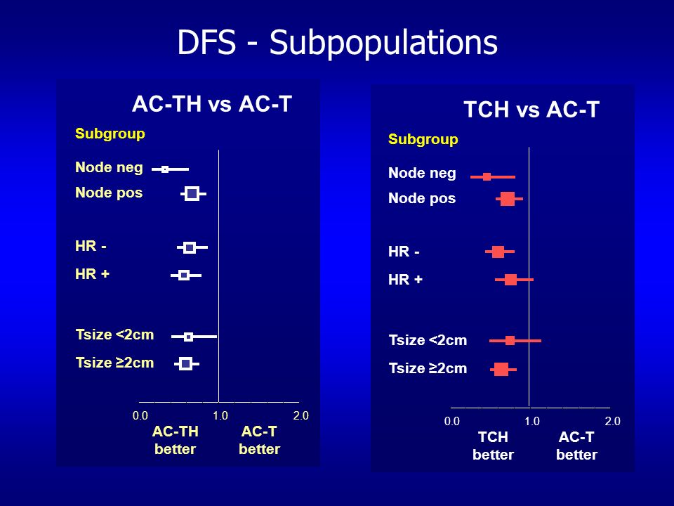 DFS - Subpopulations AC-TH vs AC-T TCH vs AC-T AC-TH better AC-T