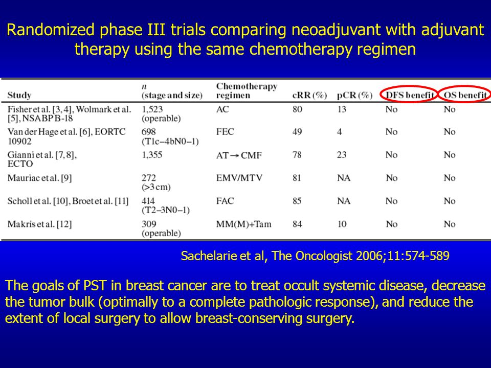 Randomized phase III trials comparing neoadjuvant with adjuvant therapy using the same chemotherapy regimen