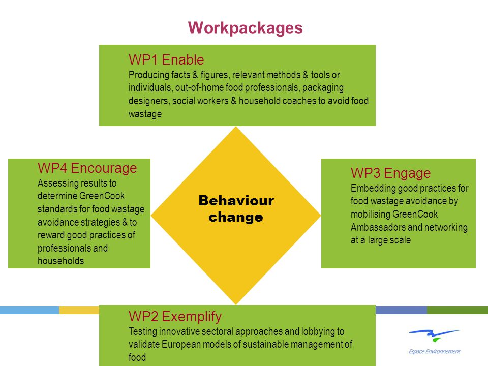 Workpackages WP1 Enable Behaviour change WP4 Encourage WP3 Engage