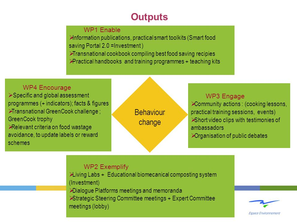 Outputs Behaviour change WP1 Enable