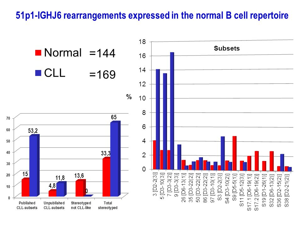 51p1-IGHJ6 rearrangements expressed in the normal B cell repertoire