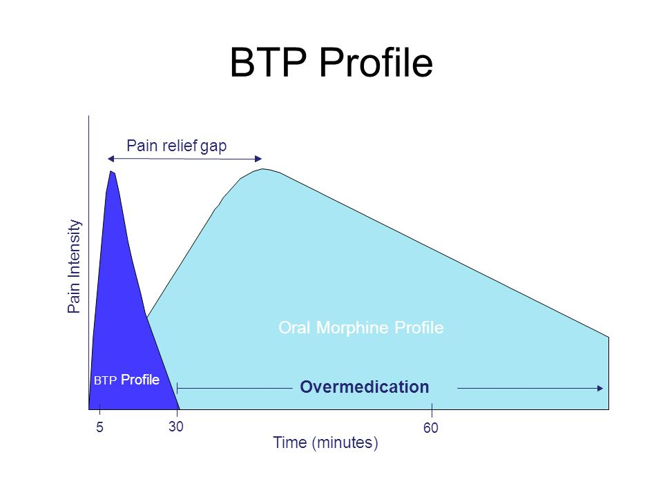 BTP Profile Oral Morphine Profile Overmedication Pain relief gap