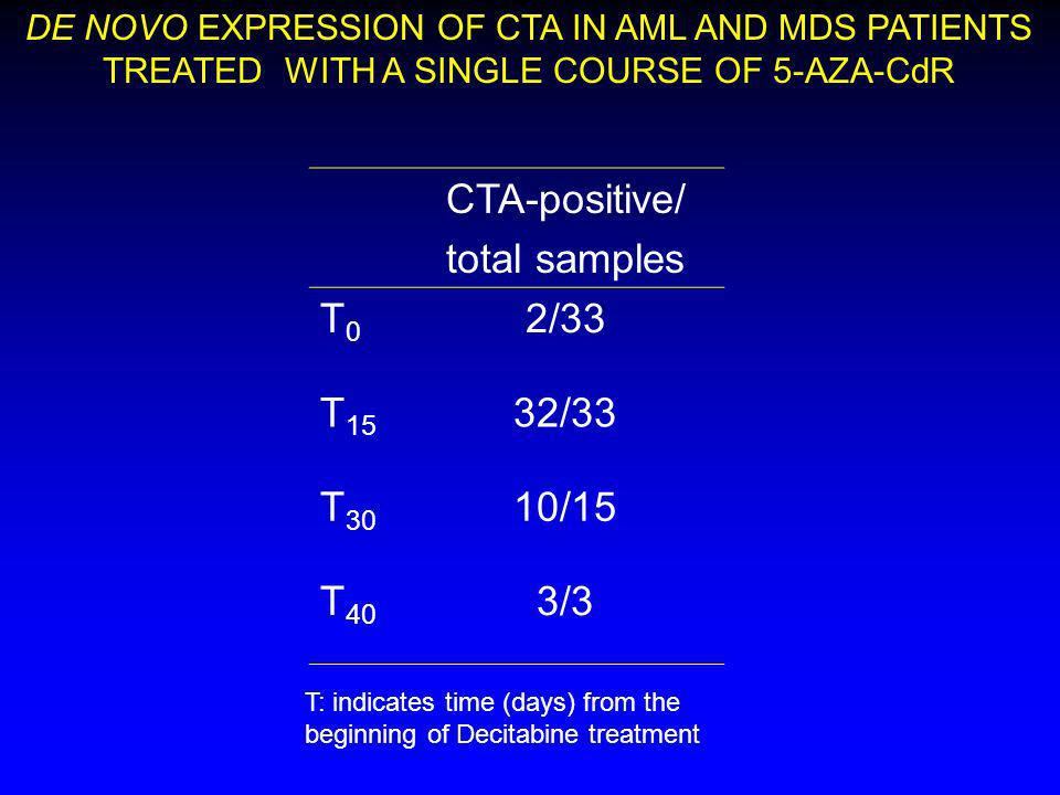 CTA-positive/ total samples T0 2/33 T15 32/33 T30 10/15 T40 3/3