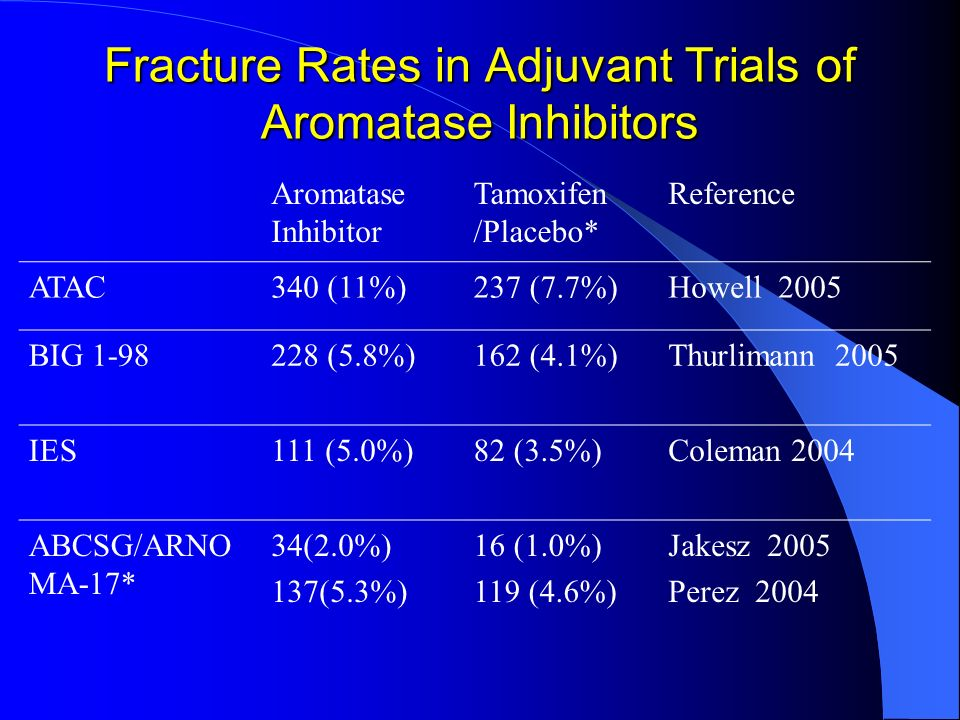 Fracture Rates in Adjuvant Trials of Aromatase Inhibitors