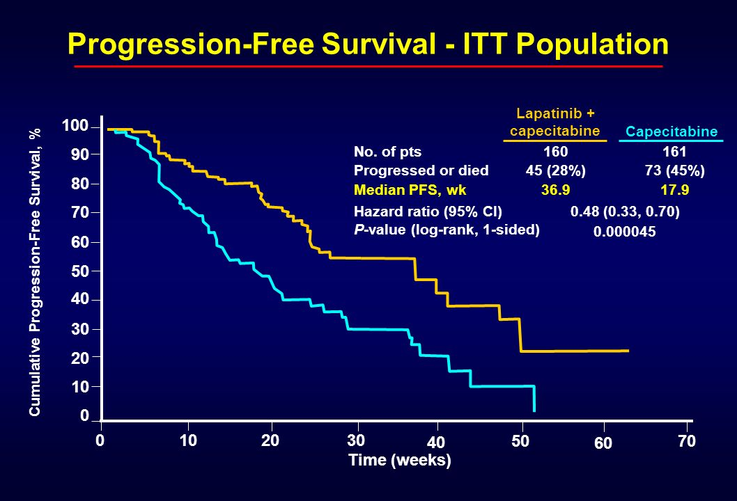 Progression-Free Survival - ITT Population